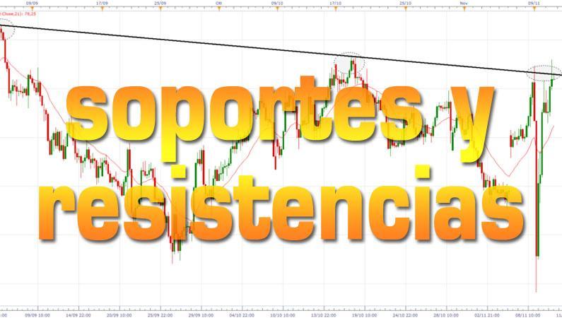 Dominar los soportes y resistencia en trading y Forex