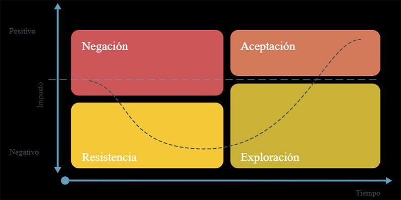 adaptación blockchain