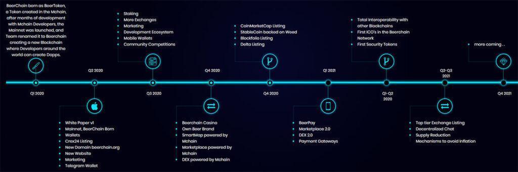beerchain roadmap